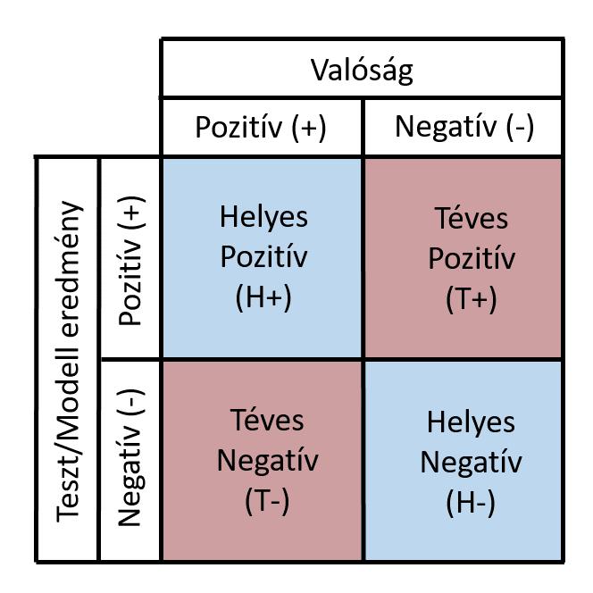 látásélességi tesztek táblázat segítségével)