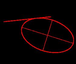 ellipszis nézet