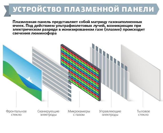 látás és plazma panelek)