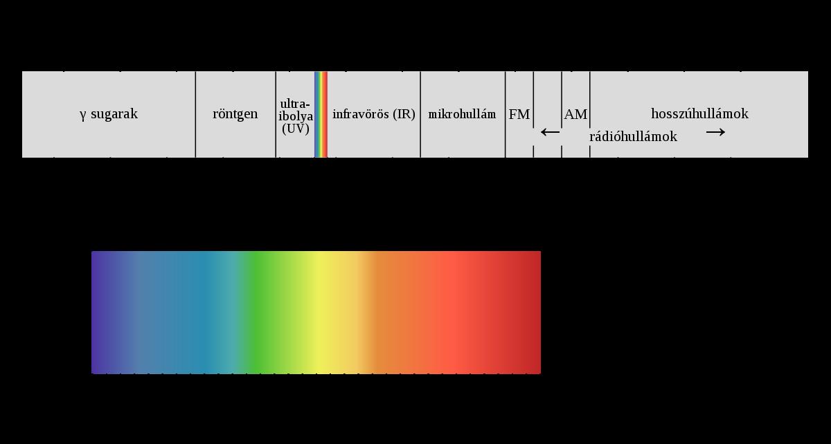 Látható spektrum