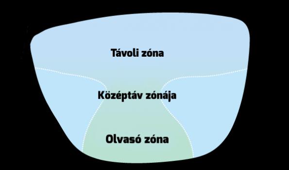 távolság és közeli látás)